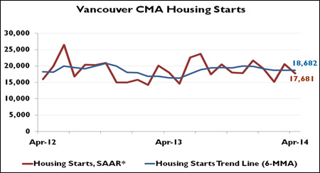 Vancouver CMA Housing Starts April 2014