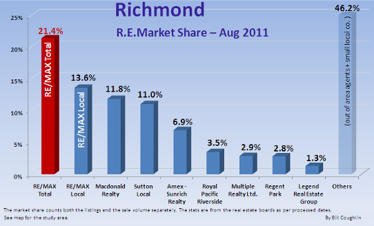 RE/MAX Market Share - August 2011