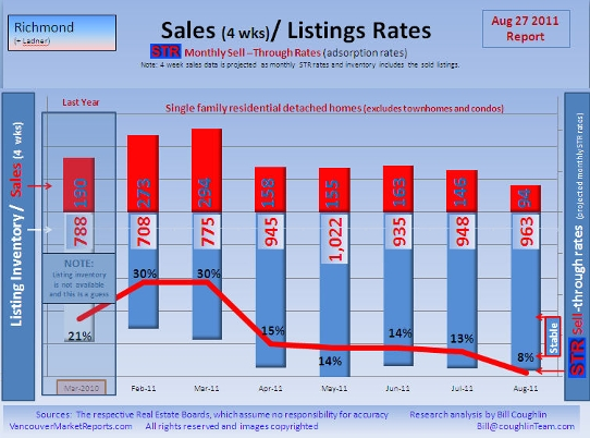 Sell through rate August 2011