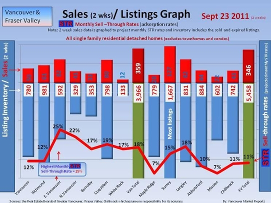 September 2011 Sell Through Rate